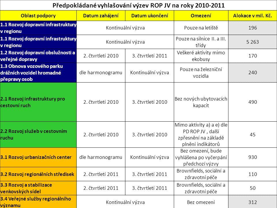 Předpokládané vyhlašování výzev ROP JV na roky 2010-2011 Oblast podporyDatum zahájeníDatum ukončeníOmezeníAlokace v mil. Kč. 1.1 Rozvoj dopravní infra