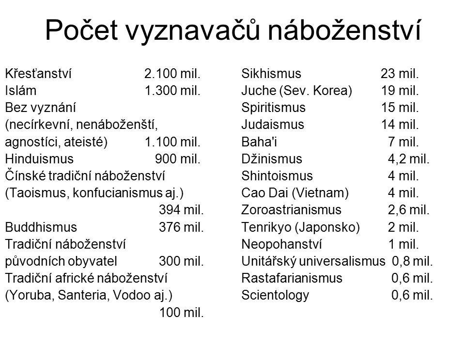 Počet vyznavačů náboženství Křesťanství 2.100 mil.