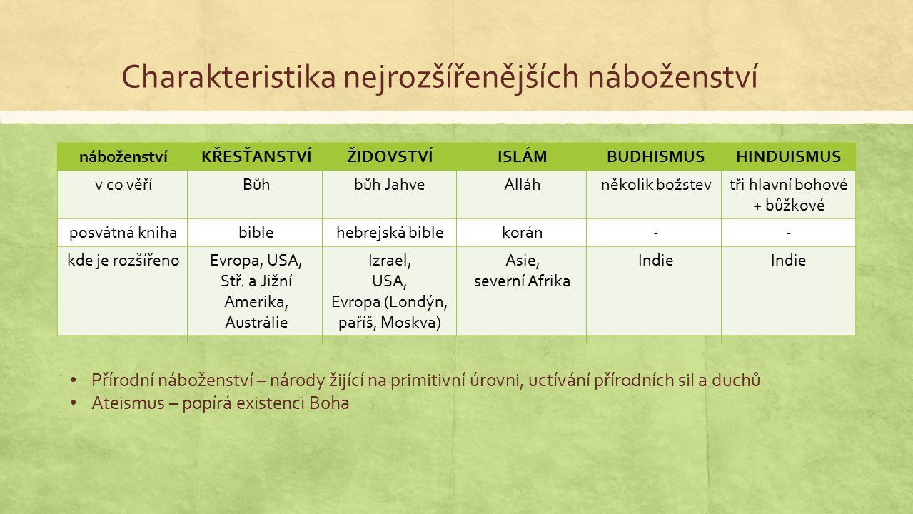 Charakteristika nejrozšířenějších náboženství náboženstvíKŘESŤANSTVÍŽIDOVSTVÍISLÁMBUDHISMUSHINDUISMUS v co věříBůhbůh JahveAlláhněkolik božstevtři hlavní bohové + bůžkové posvátná knihabiblehebrejská biblekorán-- kde je rozšířenoEvropa, USA, Stř.