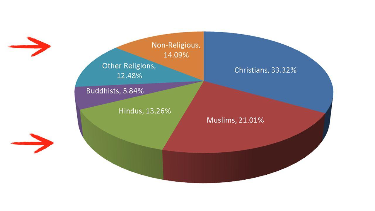 Etnická náboženství kmenová národní animismus judaismus, hinduismus, šintoismus, lámaismus, taoismus, konfucianismus křesťanství, islám, buddhismusSvě