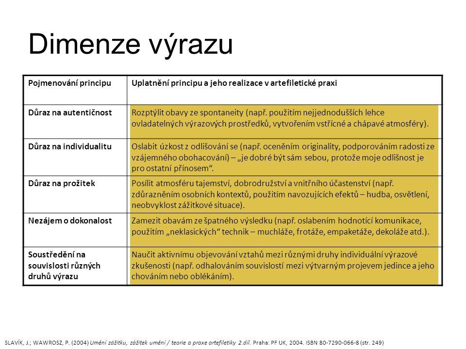 Dimenze výrazu SLAVÍK, J.; WAWROSZ, P.