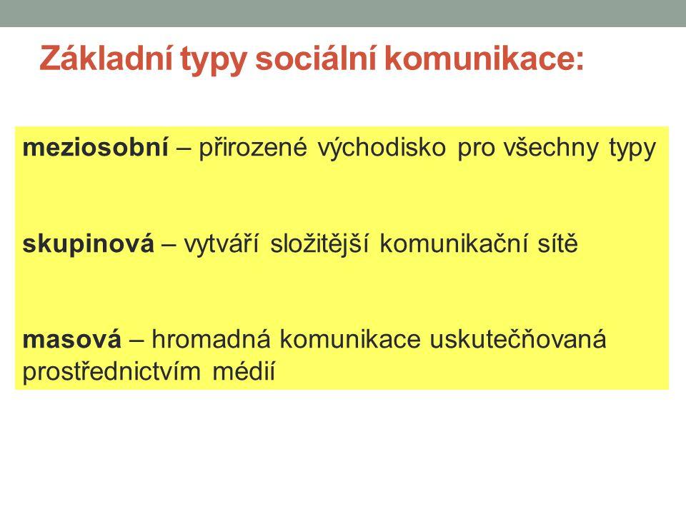 Složky procesu sociálního kontaktu Interakce Komunikace Percepce Modul KM 3 Modul – jazyk a sdílení (komunikace, práce s jazykem a vytváření vztahů)