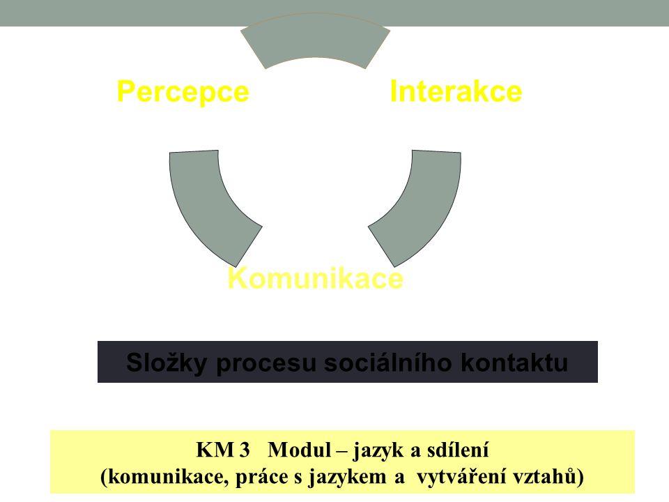 Co ovlivňuje komunikaci Já a Ty - Co vidím - Jak to vidím - Jak to prožívám - Jak o tom přemýšlím – reflexe Já a Ty - Jak formuluji – sděluji (LH a PH) - Interpersonální styl Já a Ty - Stav mého Já (Transakční analýza) Kontext