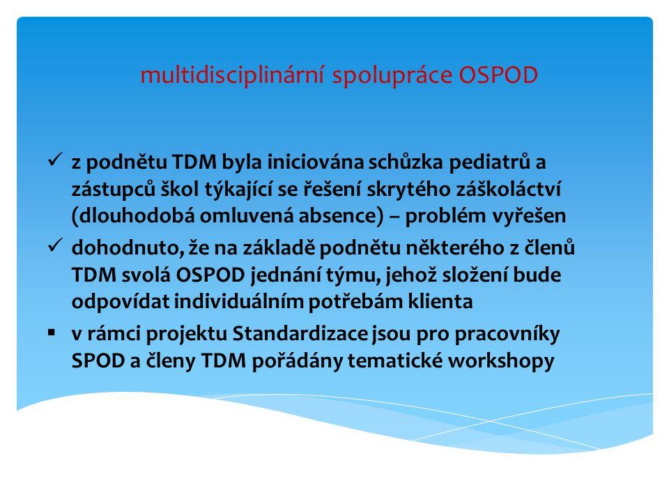 multidisciplinární spolupráce OSPOD z podnětu TDM byla iniciována schůzka pediatrů a zástupců škol týkající se řešení skrytého záškoláctví (dlouhodobá omluvená absence) – problém vyřešen dohodnuto, že na základě podnětu některého z členů TDM svolá OSPOD jednání týmu, jehož složení bude odpovídat individuálním potřebám klienta  v rámci projektu Standardizace jsou pro pracovníky SPOD a členy TDM pořádány tematické workshopy
