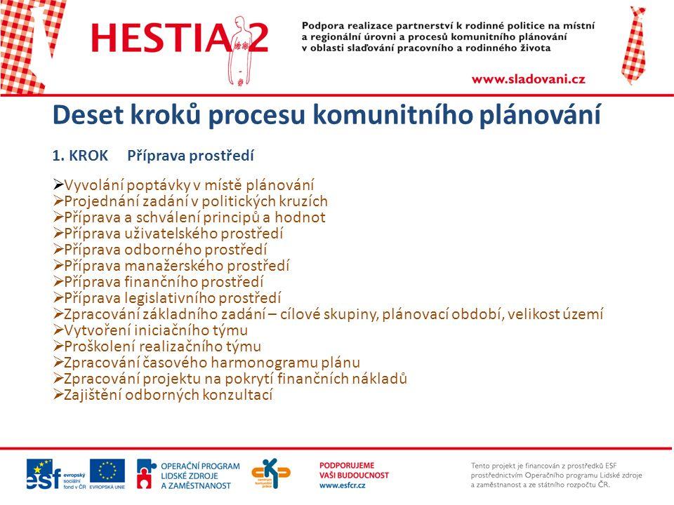 Deset kroků procesu komunitního plánování 1.