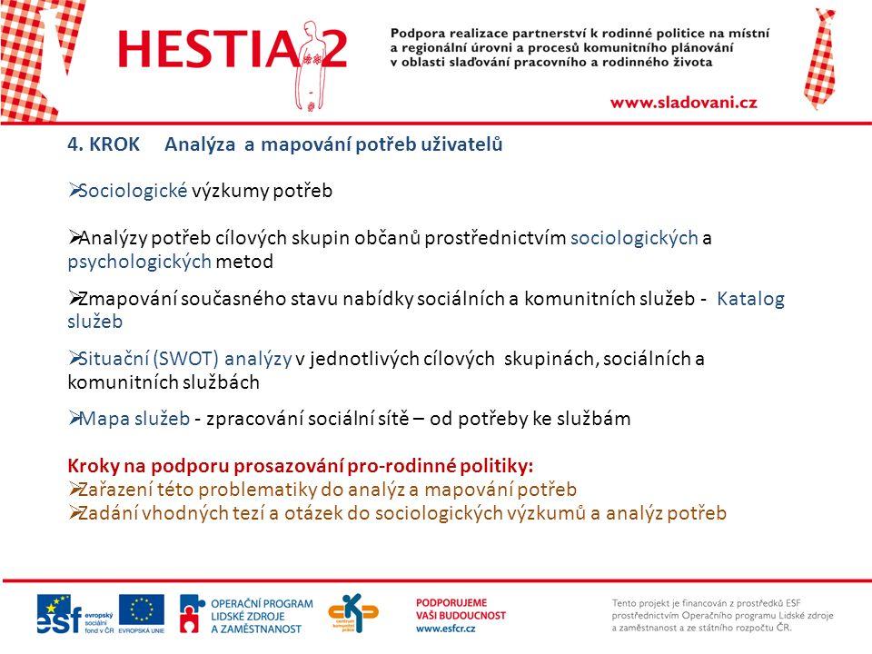 4. KROK Analýza a mapování potřeb uživatelů  Sociologické výzkumy potřeb  Analýzy potřeb cílových skupin občanů prostřednictvím sociologických a psy