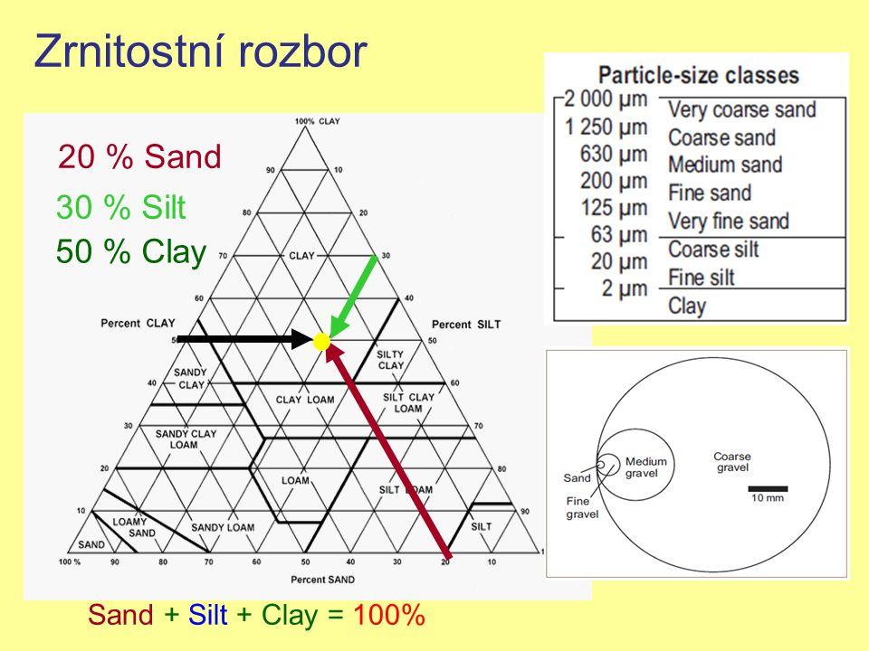 Zrnitostní rozbor Sand + Silt + Clay = 100% 20 % Sand 30 % Silt 50 % Clay