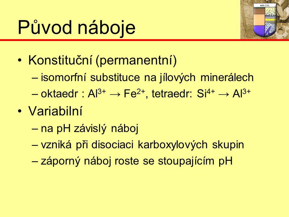 Původ náboje Konstituční (permanentní) –i–isomorfní substituce na jílových minerálech –o–oktaedr : Al 3+ → Fe 2+, tetraedr: Si 4+ → Al 3+ Variabilní –n–na pH závislý náboj –v–vzniká při disociaci karboxylových skupin –z–záporný náboj roste se stoupajícím pH