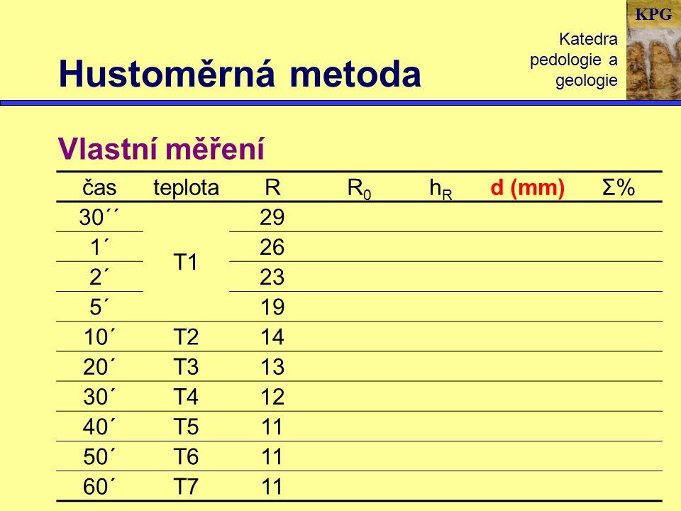 KPG Hustoměrná metoda Katedra pedologie a geologie Vlastní měření časteplotaRR0R0 hRhR d (mm)Σ%Σ% 30´´ T1 29 1´26 2´23 5´19 10´T214 20´T313 30´T412 40´T511 50´T611 60´T711