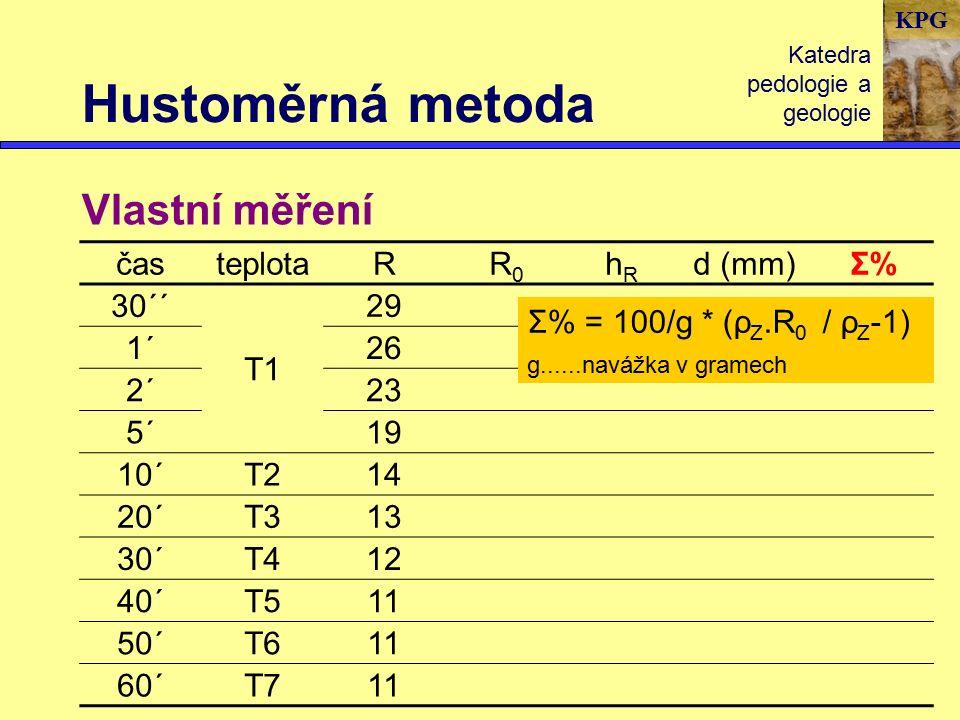 KPG Hustoměrná metoda Katedra pedologie a geologie Vlastní měření časteplotaRR0R0 hRhR d (mm)Σ%Σ% 30´´ T1 29 1´26 2´23 5´19 10´T214 20´T313 30´T412 40´T511 50´T611 60´T711 Σ% = 100/g * (ρ Z.R 0 / ρ Z -1) g......navážka v gramech