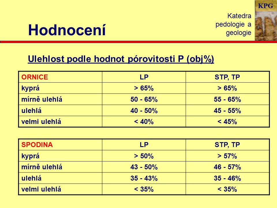 KPG Hodnocení Katedra pedologie a geologie Ulehlost podle hodnot pórovitosti P (obj%) ORNICELPSTP, TP kyprá> 65% mírně ulehlá50 - 65%55 - 65% ulehlá40 - 50%45 - 55% velmi ulehlá< 40%< 45% SPODINALPSTP, TP kyprá> 50%> 57% mírně ulehlá43 - 50%46 - 57% ulehlá35 - 43%35 - 46% velmi ulehlá< 35%