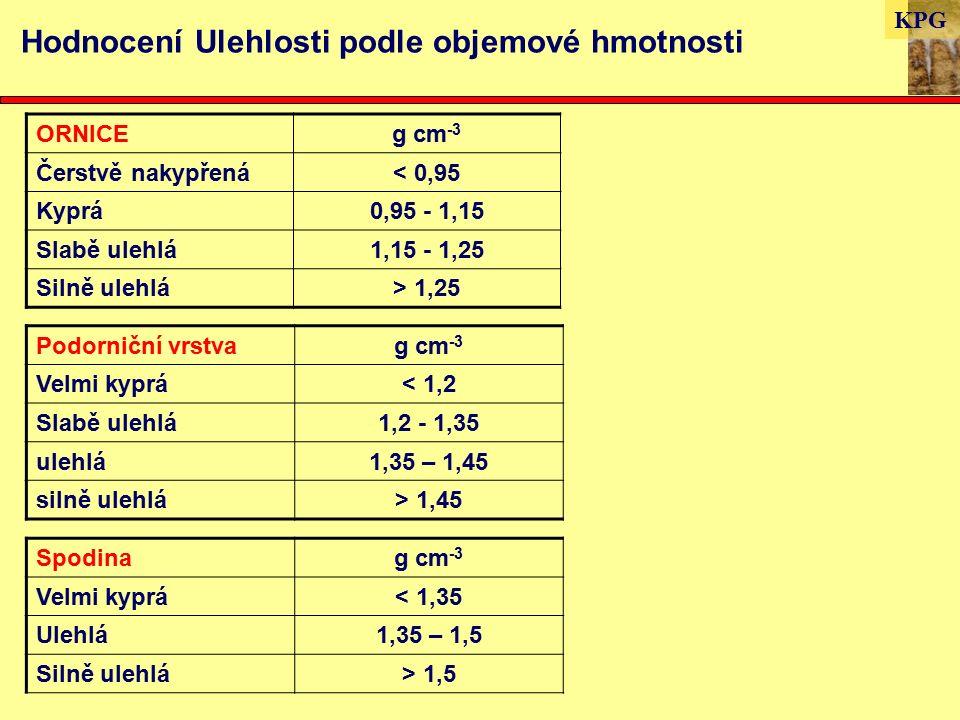 KPG Hodnocení Ulehlosti podle objemové hmotnosti ORNICEg cm -3 Čerstvě nakypřená< 0,95 Kyprá0,95 - 1,15 Slabě ulehlá1,15 - 1,25 Silně ulehlá> 1,25 Spodinag cm -3 Velmi kyprá< 1,35 Ulehlá1,35 – 1,5 Silně ulehlá> 1,5 Podorniční vrstvag cm -3 Velmi kyprá< 1,2 Slabě ulehlá1,2 - 1,35 ulehlá1,35 – 1,45 silně ulehlá> 1,45
