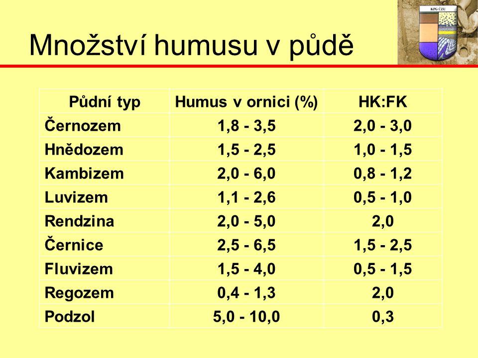 Množství humusu v půdě Půdní typHumus v ornici (%)HK:FK Černozem1,8 - 3,52,0 - 3,0 Hnědozem1,5 - 2,51,0 - 1,5 Kambizem2,0 - 6,00,8 - 1,2 Luvizem1,1 - 2,60,5 - 1,0 Rendzina2,0 - 5,02,0 Černice2,5 - 6,51,5 - 2,5 Fluvizem1,5 - 4,00,5 - 1,5 Regozem0,4 - 1,32,0 Podzol5,0 - 10,00,3