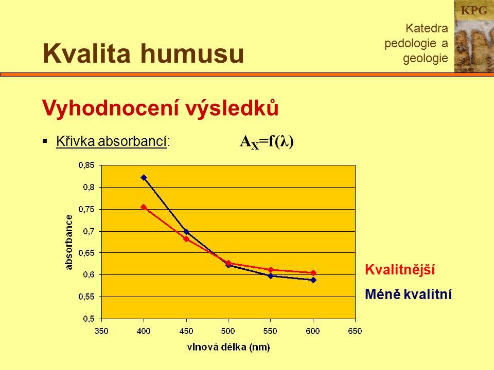 KPG Kvalita humusu Katedra pedologie a geologie Vyhodnocení výsledků  Křivka absorbancí: A X =f(λ) Kvalitnější Méně kvalitní