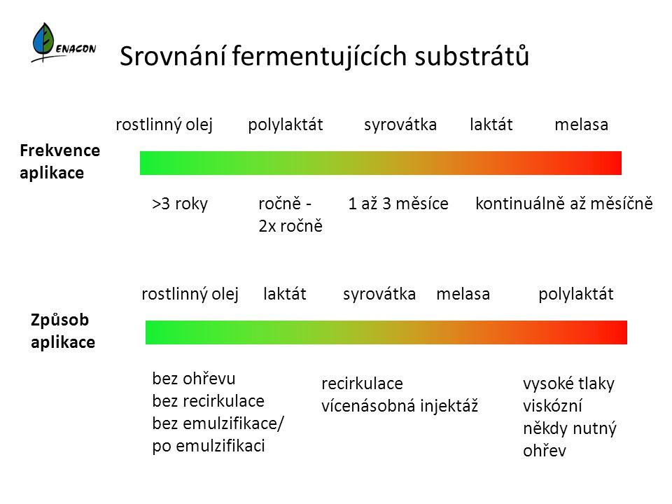 Srovnání fermentujících substrátů Frekvence aplikace rostlinný olejmelasasyrovátka laktát >3 roky1 až 3 měsíce polylaktát Způsob aplikace laktátpolyla