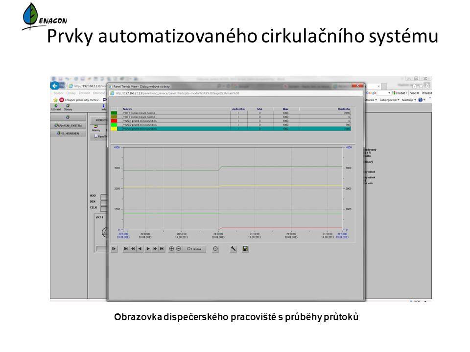 Prvky automatizovaného cirkulačního systému Obrazovka dispečerského pracoviště s průběhy průtoků