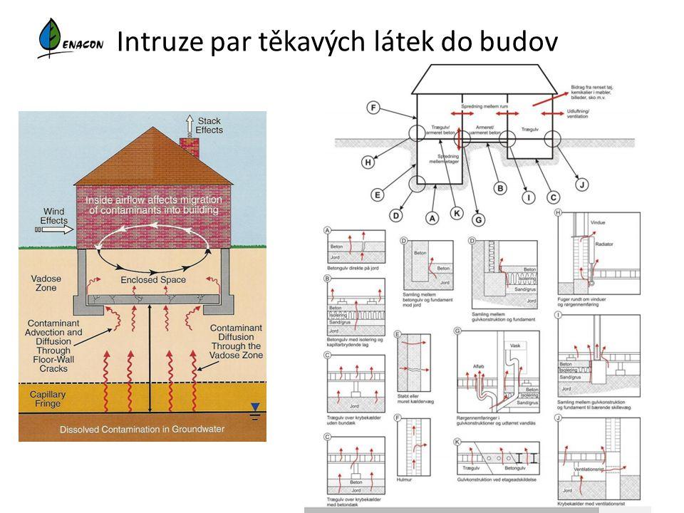 Intruze par těkavých látek do budov