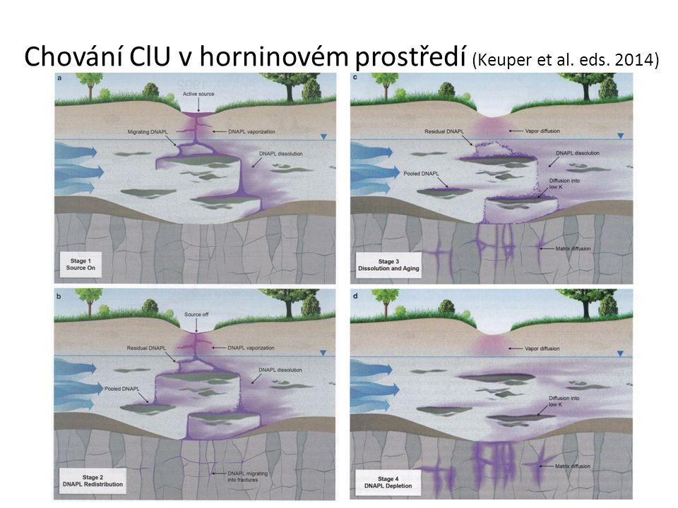 Chování ClU v horninovém prostředí (Keuper et al. eds. 2014)