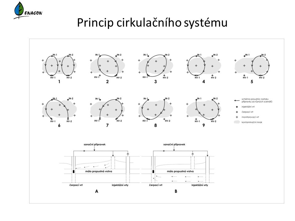 Princip cirkulačního systému
