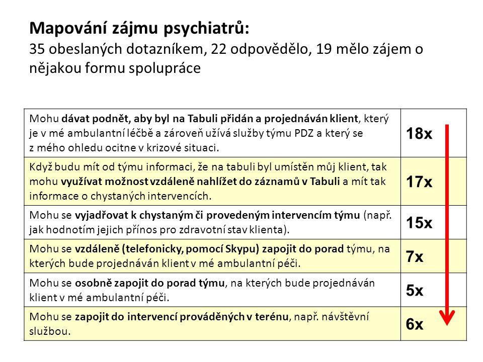 Mapování zájmu psychiatrů: 35 obeslaných dotazníkem, 22 odpovědělo, 19 mělo zájem o nějakou formu spolupráce Mohu dávat podnět, aby byl na Tabuli přidán a projednáván klient, který je v mé ambulantní léčbě a zároveň užívá služby týmu PDZ a který se z mého ohledu ocitne v krizové situaci.