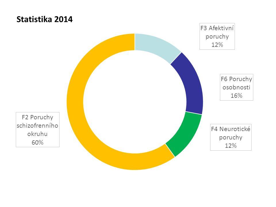 Statistika 2014