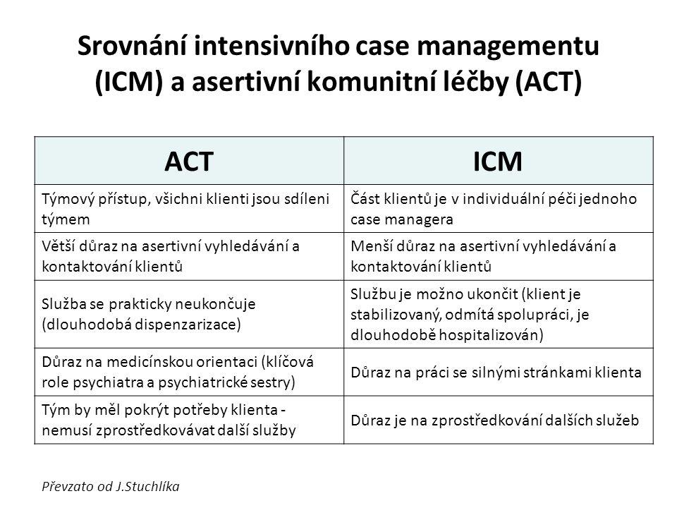 Srovnání intensivního case managementu (ICM) a asertivní komunitní léčby (ACT) ACTICM Týmový přístup, všichni klienti jsou sdíleni týmem Část klientů je v individuální péči jednoho case managera Větší důraz na asertivní vyhledávání a kontaktování klientů Menší důraz na asertivní vyhledávání a kontaktování klientů Služba se prakticky neukončuje (dlouhodobá dispenzarizace) Službu je možno ukončit (klient je stabilizovaný, odmítá spolupráci, je dlouhodobě hospitalizován) Důraz na medicínskou orientaci (klíčová role psychiatra a psychiatrické sestry) Důraz na práci se silnými stránkami klienta Tým by měl pokrýt potřeby klienta - nemusí zprostředkovávat další služby Důraz je na zprostředkování dalších služeb Převzato od J.Stuchlíka