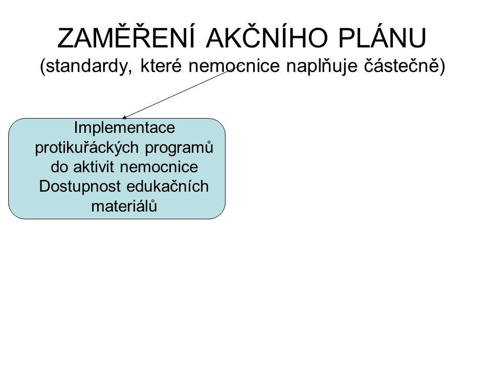 ZAMĚŘENÍ AKČNÍHO PLÁNU (standardy, které nemocnice naplňuje částečně) Implementace protikuřáckých programů do aktivit nemocnice Dostupnost edukačních materiálů