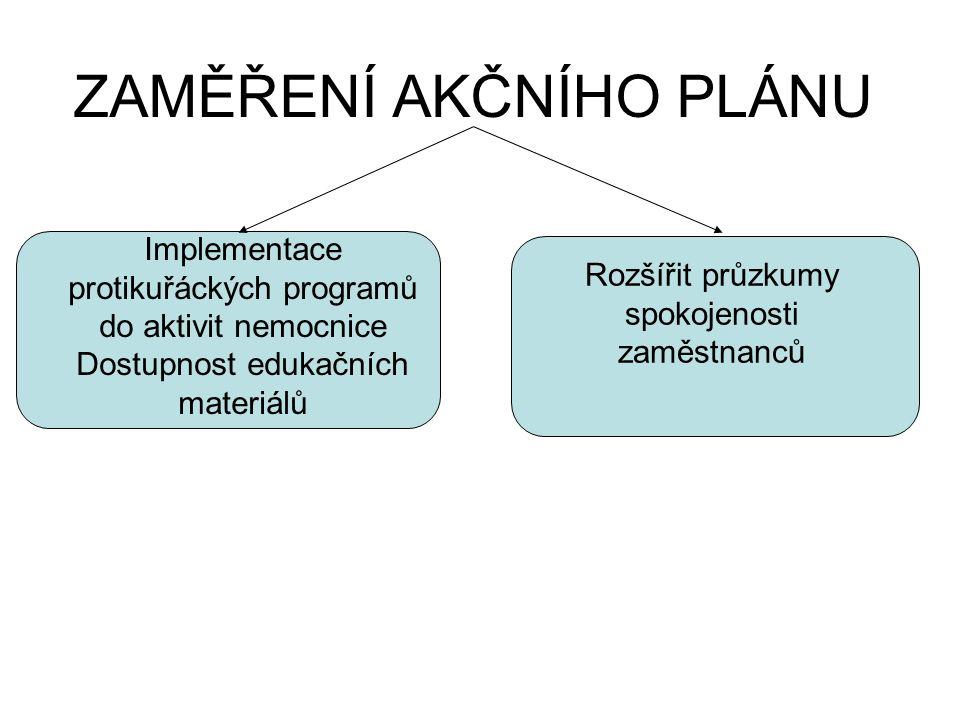 ZAMĚŘENÍ AKČNÍHO PLÁNU Rozšířit průzkumy spokojenosti zaměstnanců Implementace protikuřáckých programů do aktivit nemocnice Dostupnost edukačních materiálů