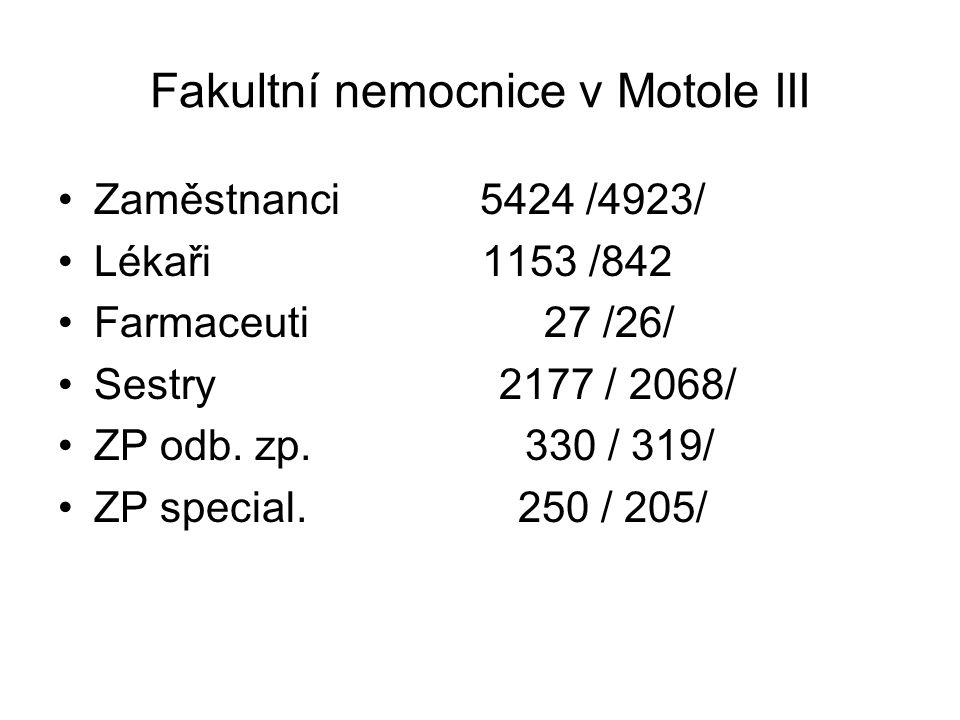 Fakultní nemocnice v Motole III Zaměstnanci 5424 /4923/ Lékaři 1153 /842 Farmaceuti 27 /26/ Sestry 2177 / 2068/ ZP odb.