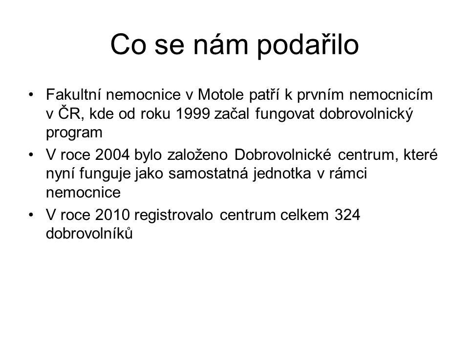 Co se nám podařilo Fakultní nemocnice v Motole patří k prvním nemocnicím v ČR, kde od roku 1999 začal fungovat dobrovolnický program V roce 2004 bylo založeno Dobrovolnické centrum, které nyní funguje jako samostatná jednotka v rámci nemocnice V roce 2010 registrovalo centrum celkem 324 dobrovolníků