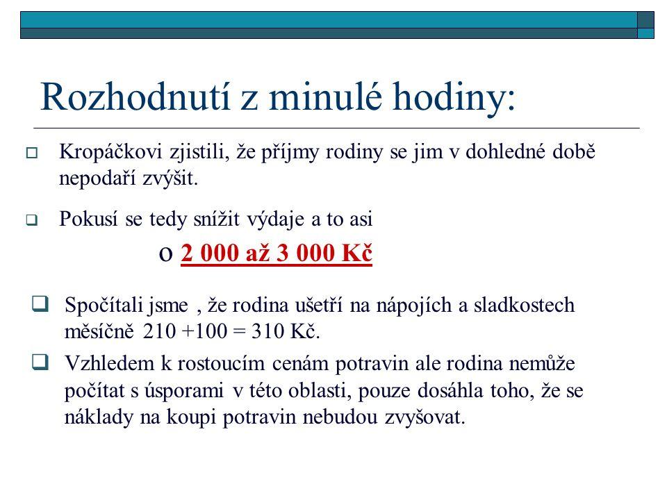 Paní Kropáčková zapsala návrhy úspor v Kč jídlo v restauraci 820 - 410 kadeřník a kosmetika 950 - 650 benzín a auto 1 420 - 400 jídlo doma 4 200- 0 obědy rodičů 2 600.