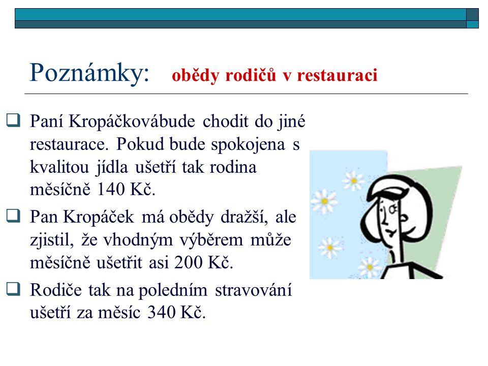 Paní Kropáčková se vrátila k návrhu úspor v Kč jídlo v restauraci 820 - 410 kadeřník a kosmetika 950 - 650 benzín a auto 1 420 - 400 jídlo doma 4 2000 obědy rodičů 2 600- 340 telefon, internet, televize 1 350.