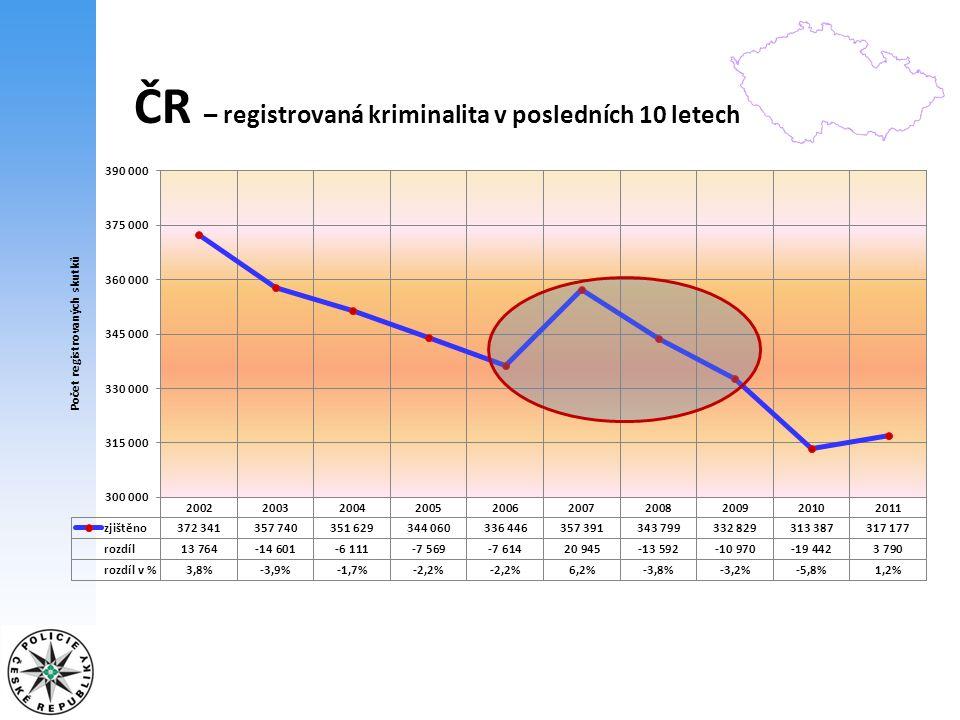 ČR – objasněná kriminalita 117 685 13 059 130 744 2010 122 238 12 930 135 168 2011 +4 424 rozdíl 37,6 % 41,7 % 38,5 % 42,6 % +0,9 %