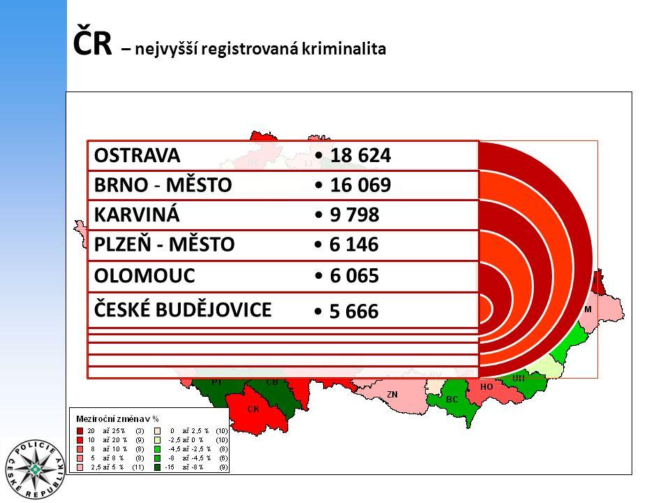 ČR – nejnižší registrovaná kriminalita ROKYCANY PLZEŇ - JIH JESENÍK PRACHATICE DOMAŽLICE RYCHNOV NAD KNĚŽNOU 979 980 1 001 1 027 1 142 1 180