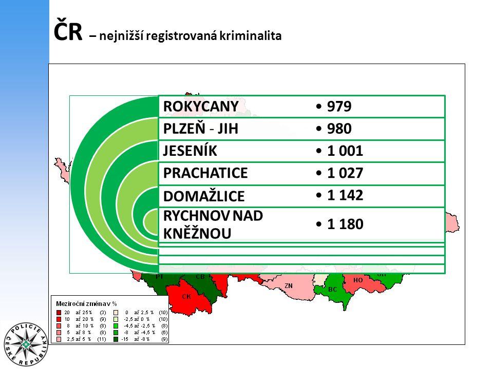 TOP 10 TČ: krádeže kapesní 14 514, krádeže jiné na osobách 9 706, úmyslné ublížení na zdraví 5 264, loupež 3 761, nebezpečné vyhrožování 2 387, vydírání 1 512, pohlavní zneužití 754, násilí proti úřední osobě a orgánu veřejné moci - na příslušníkovi Policie ČR 686, znásilnění 675, týrání osoby žijící ve společném obydlí 661 ČR – oběti trestných činů v roce 2011 46 579 2 8042 2526 92234 601 23 95022 629 do 15 letod 15 do 18 letod 60 letostatní