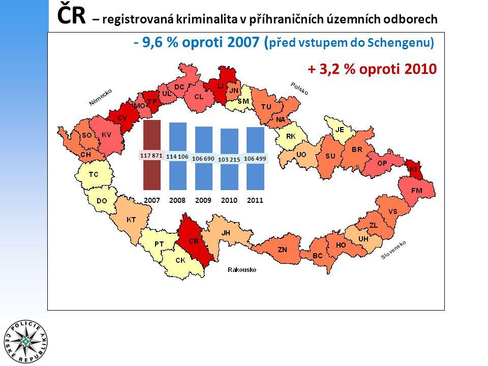 ČR – registrovaná kriminalita podle druhu TČ v roce 2010 registrováno celkem 313 387 skutků v roce 2011 registrováno celkem 317 177 skutků, + 3 790, +1,2 % 20102011rozdílrozdíl v % Násilná TČ 18 07319 4091 3367,4 % Mravnostní TČ 1 8112 08627515,2 % Majetková TČ 203 717203 675-42-0 % Hospodářská TČ 28 37128 216-155-0,5 % Ostatní TČ 25 43727 7872 3509,2 % Zbývající TČ 35 96035 984240,1 %