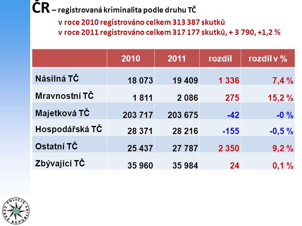 ČR – ostatní kriminalita - celkem 27 787 skutků +2 350 skutků, +9,2 % +2,6 % Maření výkonu úředního rozhodnutí a vykázání 13 796 +12,9 % Poškození cizí věci 3 854( sprejerství 2 831) +20,2 % Výtržnictví 3 502 +23,1 % Nedovolená výroba a jiné nakládání s omamnými a psychotropními látkami a s jedy 3 097