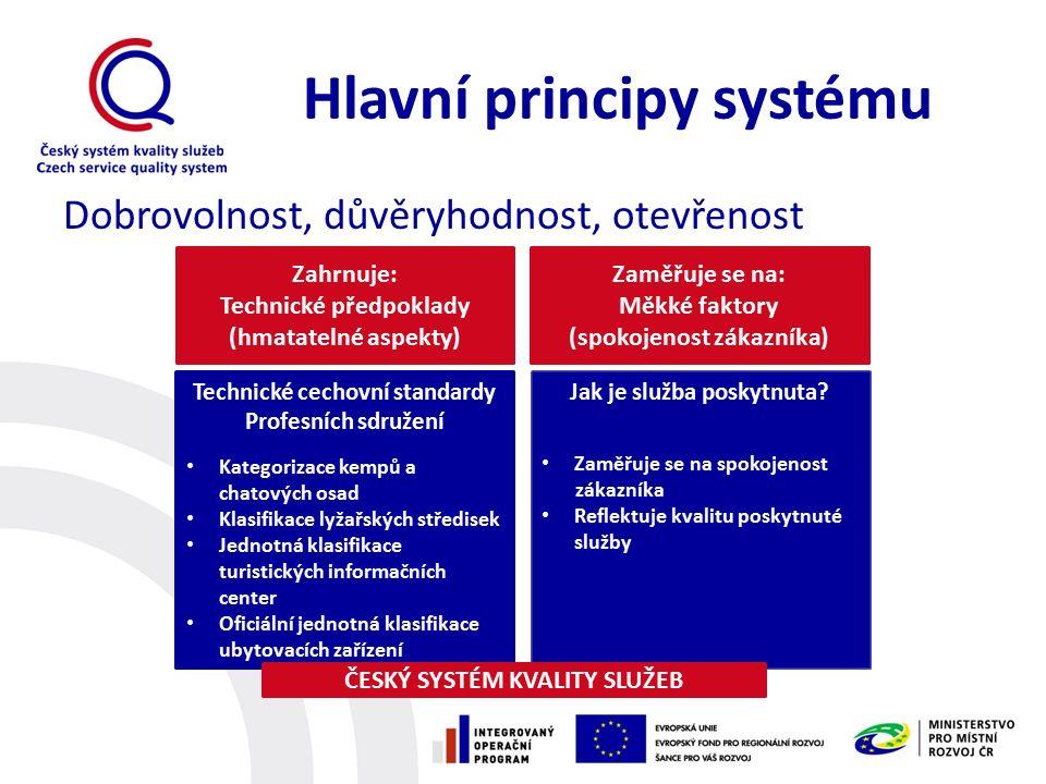 Hlavní principy systému Dobrovolnost, důvěryhodnost, otevřenost Zahrnuje: Technické předpoklady (hmatatelné aspekty) Zaměřuje se na: Měkké faktory (sp