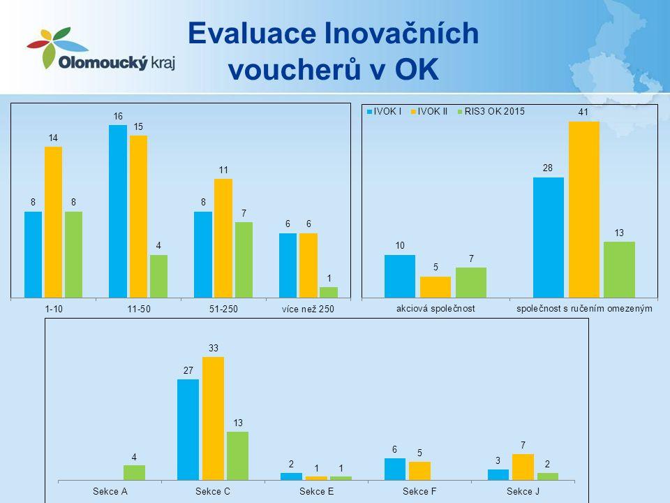 Evaluace Inovačních voucherů v OK