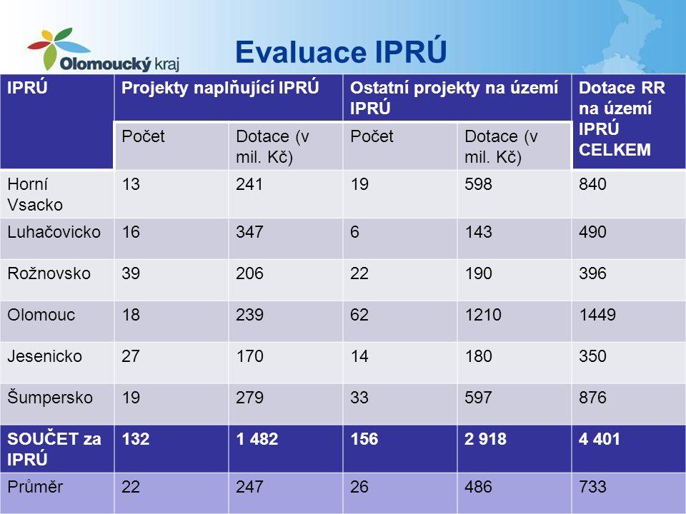 Evaluace IPRÚ IPRÚProjekty naplňující IPRÚOstatní projekty na území IPRÚ Dotace RR na území IPRÚ CELKEM PočetDotace (v mil.
