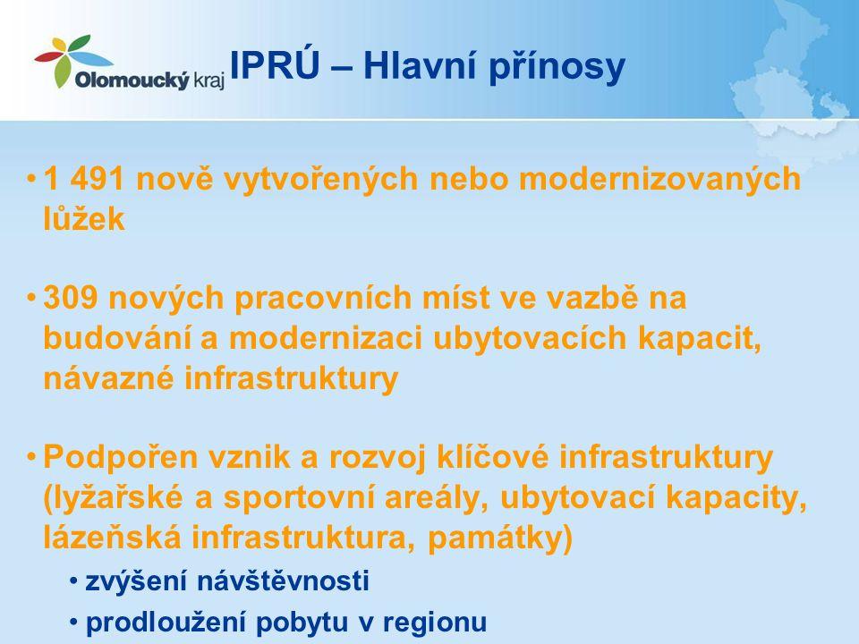 IPRÚ – Hlavní přínosy 1 491 nově vytvořených nebo modernizovaných lůžek 309 nových pracovních míst ve vazbě na budování a modernizaci ubytovacích kapacit, návazné infrastruktury Podpořen vznik a rozvoj klíčové infrastruktury (lyžařské a sportovní areály, ubytovací kapacity, lázeňská infrastruktura, památky) zvýšení návštěvnosti prodloužení pobytu v regionu