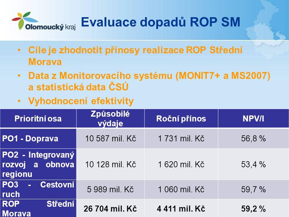 Evaluace dopadů ROP SM Cíle je zhodnotit přínosy realizace ROP Střední Morava Data z Monitorovacího systému (MONIT7+ a MS2007) a statistická data ČSÚ Vyhodnocení efektivity Prioritní osa Způsobilé výdaje Roční přínosNPV/I PO1 - Doprava10 587 mil.