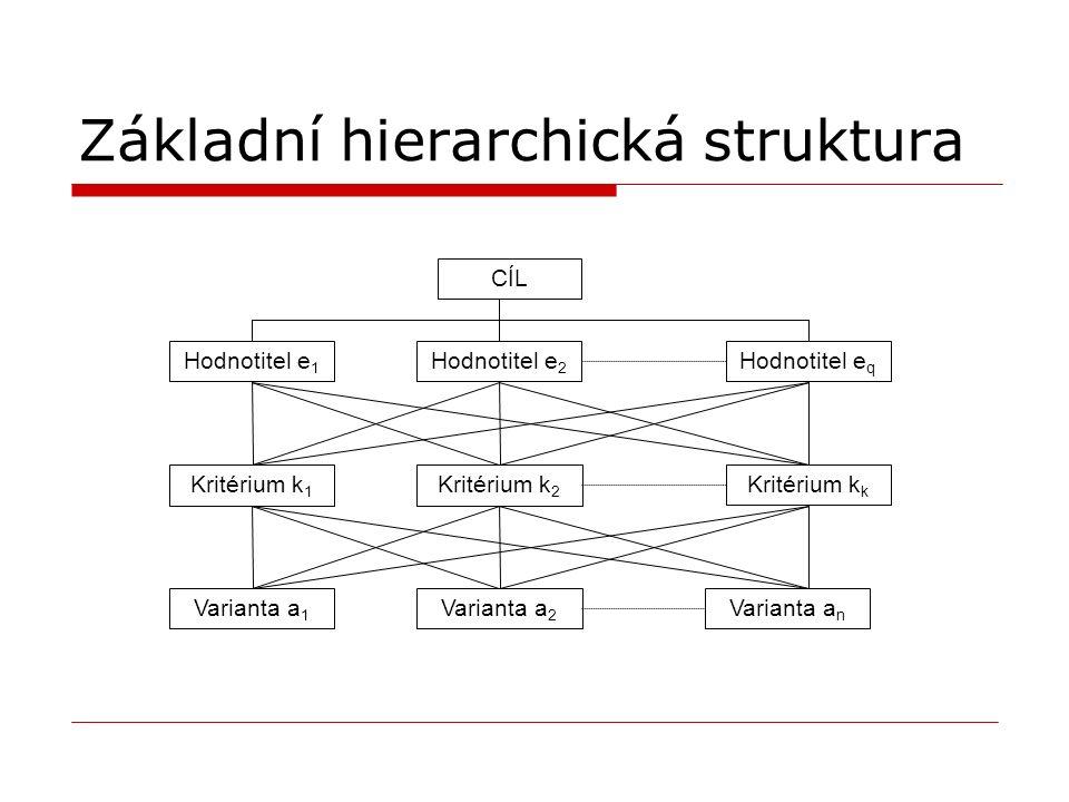 Základní hierarchická struktura CÍL Kritérium k 1 Hodnotitel e 1 Varianta a 1 Hodnotitel e 2 Kritérium k 2 Kritérium k k Varianta a 2 Hodnotitel e q Varianta a n
