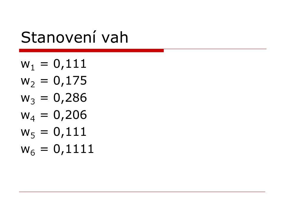 Ideální a bazální varianta ideální variantaideální varianta: I = (70; 95; 8; 7,7; 7; 10) bazální varianta B = (35; 55; 0; 0,0; 0; 2).