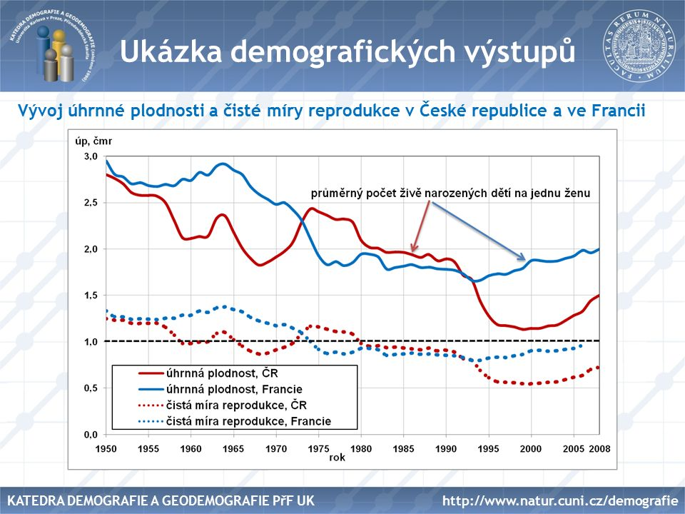 Název Ukázka demografických výstupů Vývoj úhrnné plodnosti a čisté míry reprodukce v České republice a ve Francii http://www.natur.cuni.cz/demografieKATEDRA DEMOGRAFIE A GEODEMOGRAFIE PřF UK