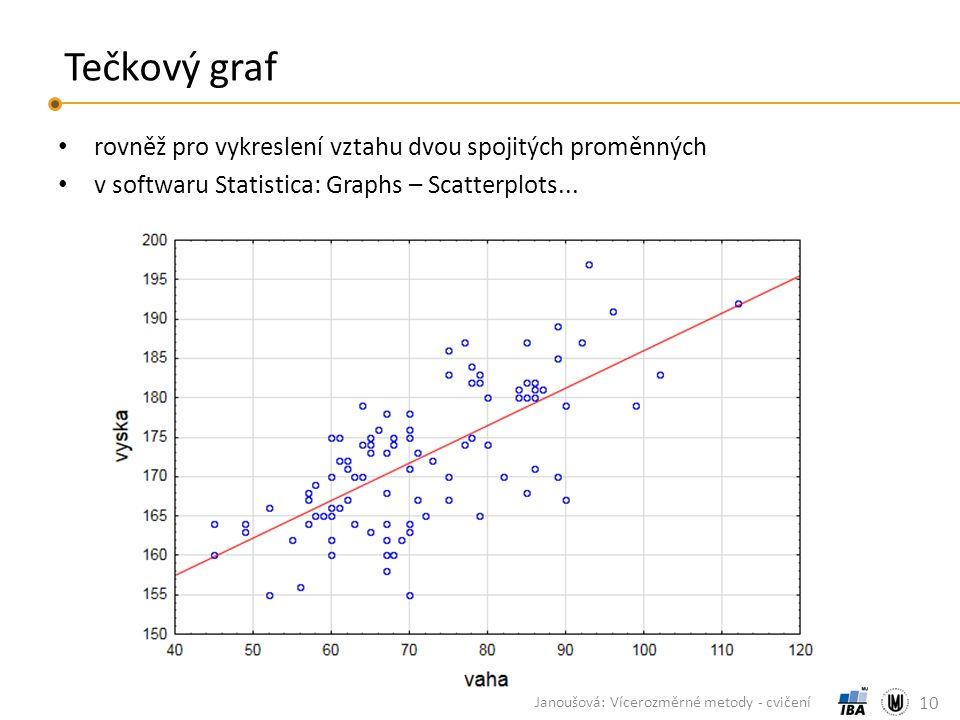 Tečkový graf rovněž pro vykreslení vztahu dvou spojitých proměnných v softwaru Statistica: Graphs – Scatterplots...