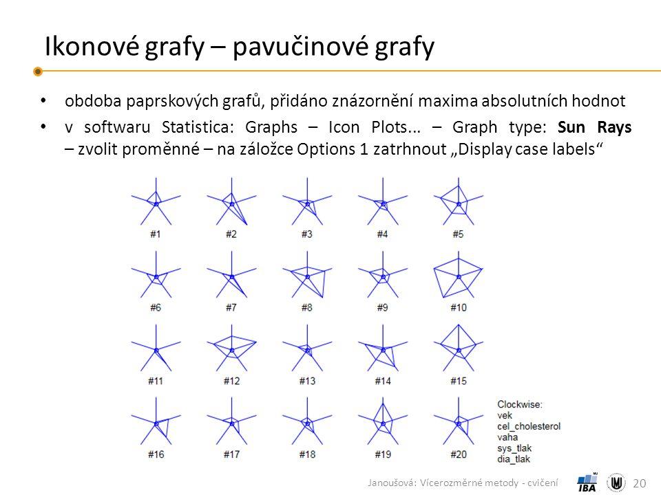 Ikonové grafy – pavučinové grafy obdoba paprskových grafů, přidáno znázornění maxima absolutních hodnot v softwaru Statistica: Graphs – Icon Plots...