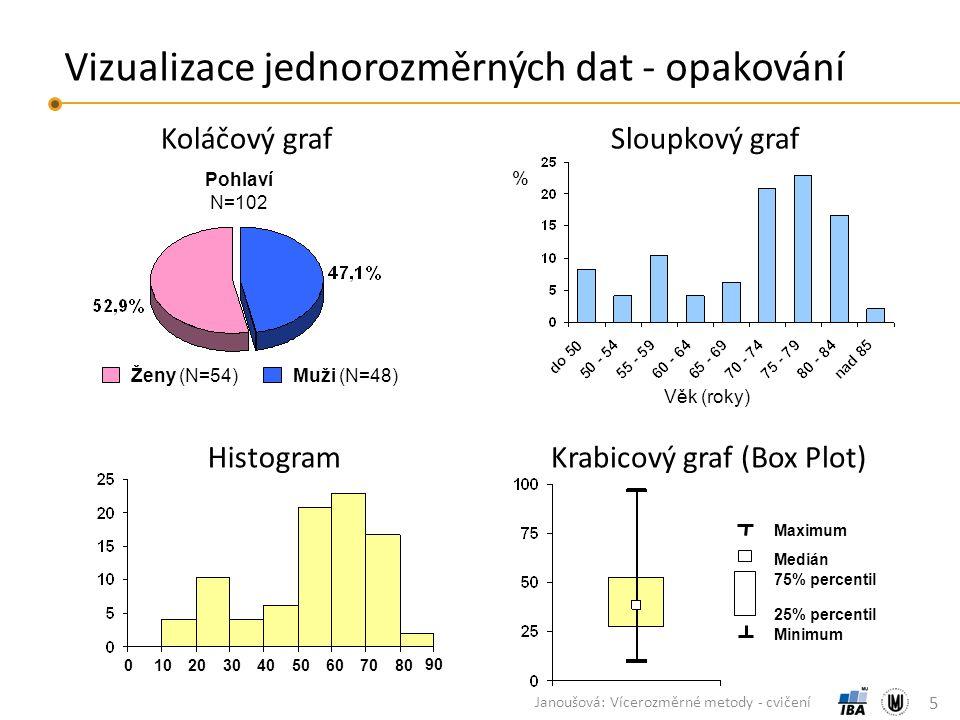 Vizualizace jednorozměrných dat - opakování 5 Janoušová: Vícerozměrné metody - cvičení Ženy (N=54)Muži (N=48) Pohlaví N=102 Koláčový grafSloupkový graf Věk (roky) % Maximum Minimum Medián 75% percentil 25% percentil Krabicový graf (Box Plot) Histogram 01020304050606070708080 9090