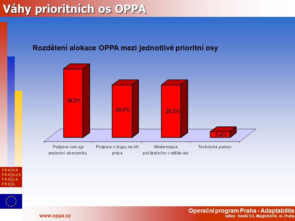 Operační program Praha - Adaptabilita www.oppa.cz odbor fondů EU, Magistrát hl. m. Prahy Váhy prioritních os OPPA Rozdělení alokace OPPA mezi jednotli