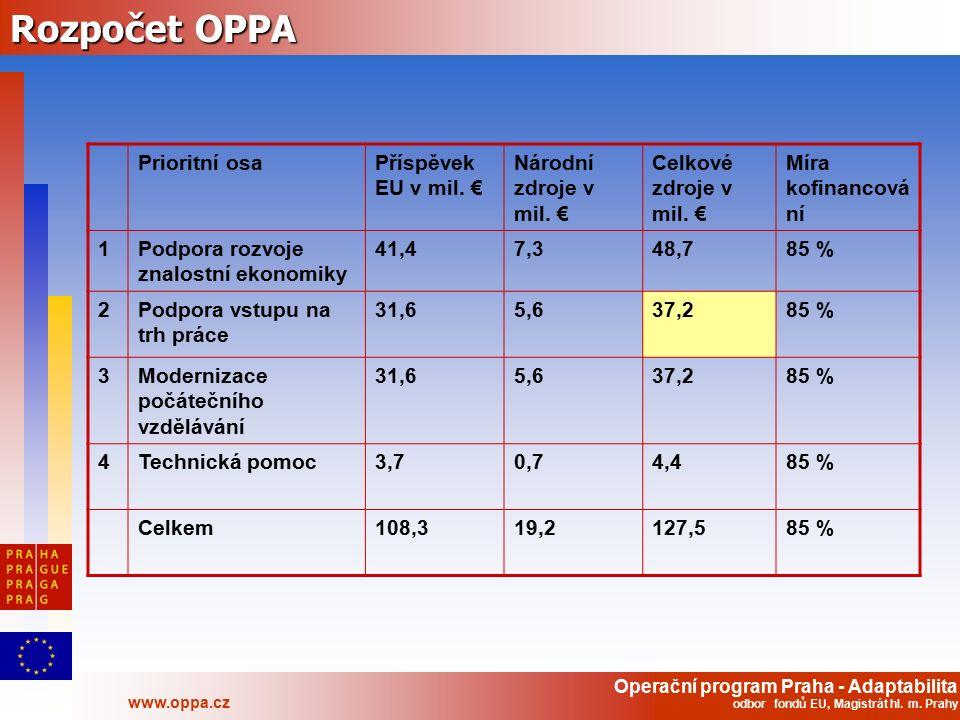Operační program Praha - Adaptabilita www.oppa.cz odbor fondů EU, Magistrát hl. m. Prahy Rozpočet OPPA Prioritní osaPříspěvek EU v mil. € Národní zdro